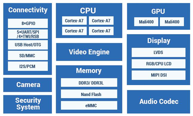 Allwinner A18: schemat procesora sterującego robotem.