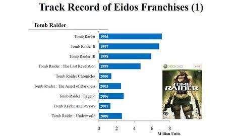 To jak sprzedają się gry Eidosu?