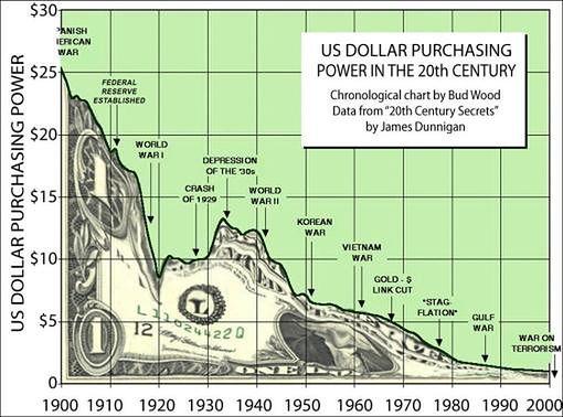 Siła nabywcza dolara w XX wieku (źródło: Zero Hedge)