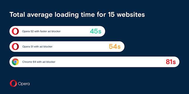 Całkowity czas ładowania 15 witryn. Fot. Opera blogs