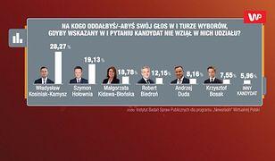 Sondaż. Kandydatem drugiego wyboru Władysław Kosiniak-Kamysz
