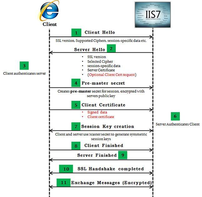 Oto, jak działa negocjacja połączenia (https://blogs.msdn.microsoft.com/kaushal/2011/10/03/taming-the-beast-browser-exploit-against-ssltls/)
