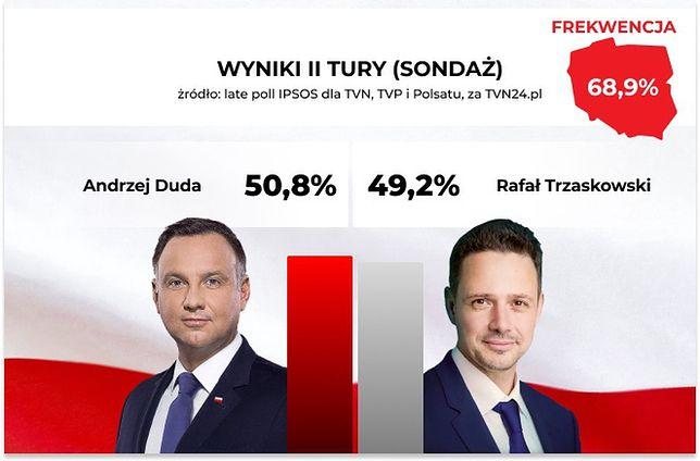 Wyniki wyborów 2020. Sondaż late poll opublikowany
