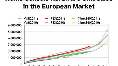 Wyniki sprzedaży gier i konsol w Europie - Nintendo wciąż dominuje, PS3 radzi sobie coraz lepiej
