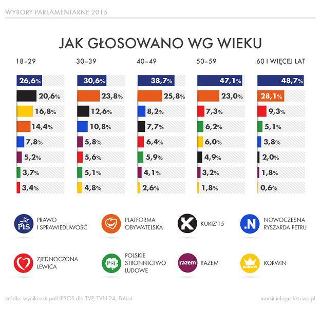 Głosowanie w wyborach parlamentarnych wg wieku - infografika