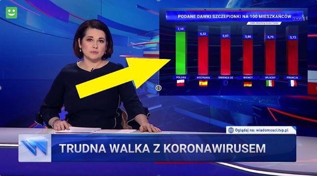 Edyta Lewandowska informowała widzów, że Polska jest światowym liderem pod kątem tempa szczepień