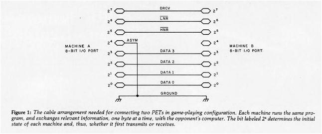Schemat kabla służącego do połączenia komputerów (magazyn BYTE numer 12 rok 1980)