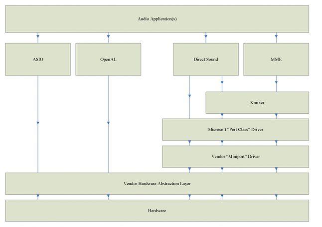 schemat podsystemu audio w systemie Windows XP