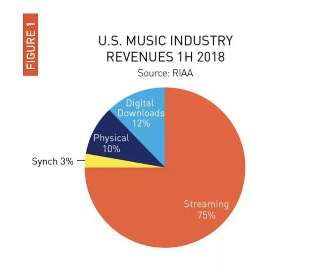 źródło: RIAA