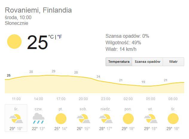 Najwyższa temperatura w Rovaniemi w tym tygodniu wyniesie 29 st. C.