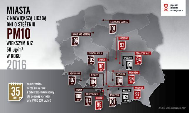 Fatalne wieści dotyczące jakości powietrza w Polsce