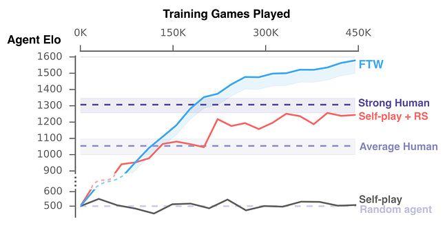Wykres przedstawia wykaz punktów rankingowych w zależności od ilości rozegranych gier