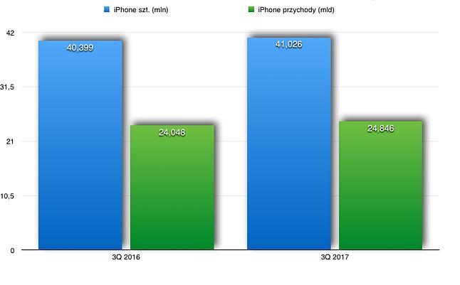 Sprzedaż telefonów Apple.