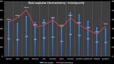 Mega statystyki - dobreprogramy w liczbach (2011 r.)