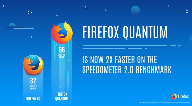 Firefox Quantum jest dwa razy szybsza niż poprzednia wersja popularnej przeglądarki.