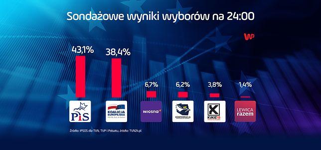 Wyniki wyborów do Europarlamentu 2019. Sondażowe wyniki