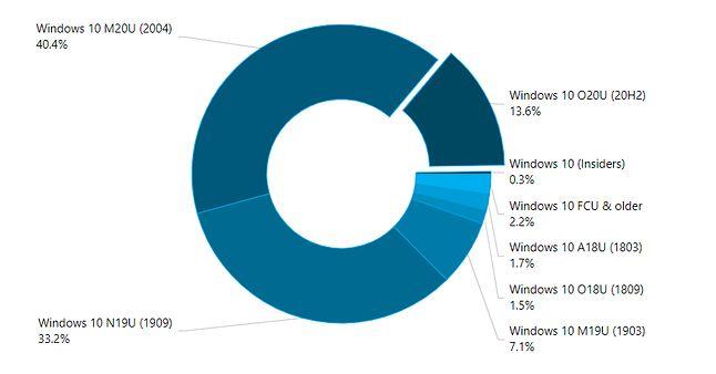 Popularność wersji Windows 10 w grudniu 2020 roku, źródło: AdDuplex.