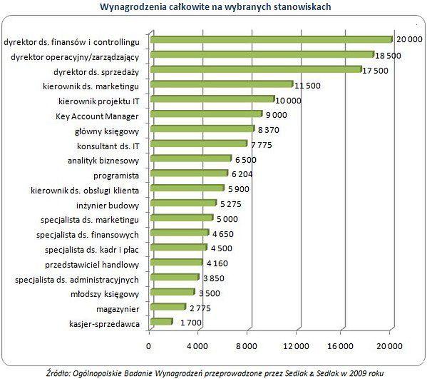 Zarobki w stolicy wciąż najwyższe