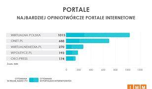 Wirtualna Polska zdeklasowała rywali. Jesteśmy najczęściej cytowanym portalem w Polsce