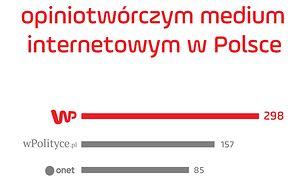 Wirtualna Polska najbardziej opiniotwórczym portalem