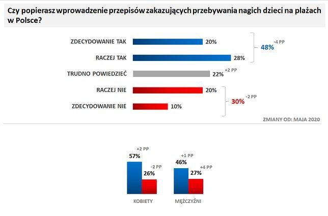 Badanie przeprowadzone dla Wirtualnej Polski na panelu Ariadna w dniach 28-31 maja 2021 roku. Próba ogólnopolska 1057 osób od 18 lat wzwyż. Struktura próby dobrana wg reprezentacji populacji dla płci, wieku i wielkości miejscowości zamieszkania. Metoda: CAWI.