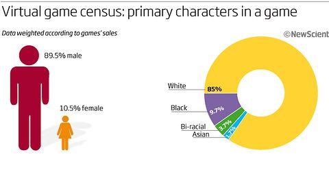 W grach występują głównie Biali mężczyźni