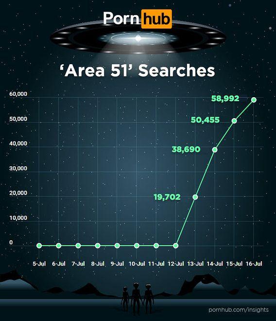 Od 12 lipca Pornhub odnotowuje coraz więcej wyszukiwań dotyczących Strefy 51