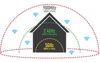 Wi-Fi HaLow a internet rzeczy - czy to w ogóle możliwe