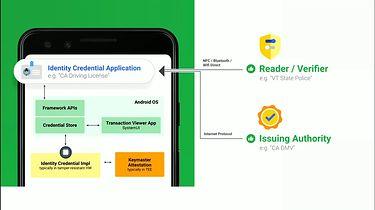 Zestawienie nowości pierwszego poglądowego wydania Androida 11 skierowanego do deweloperów