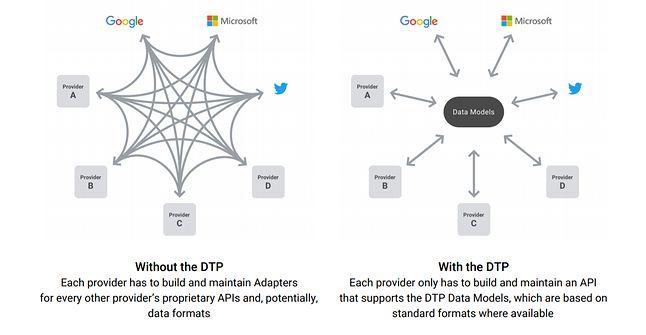 Źródło: Data Transfer Project.