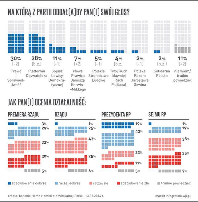 Sondaż WP.PL: Nowa Prawica Janusza Korwin-Mikkego z 7-proc. poparciem