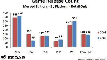 W 2009 ukazało się więcej gier niż w 2008
