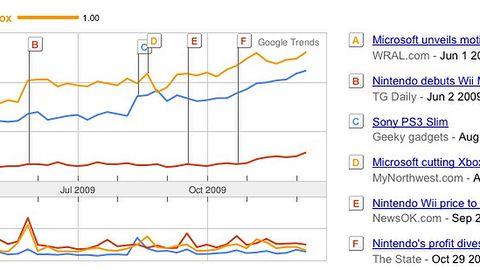 Popularność konsol w Polsce wg Google