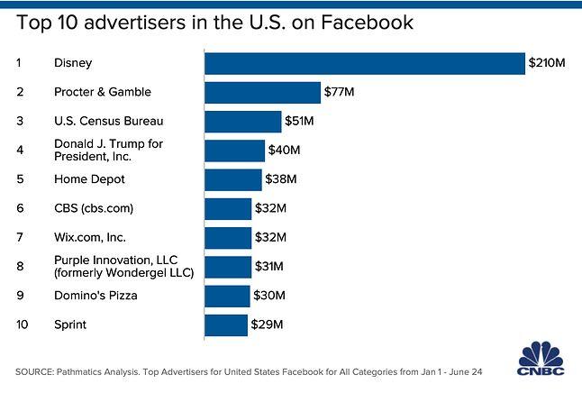 10 czołowych reklamodawców na Facebooku w USA, fot. Pathmatics