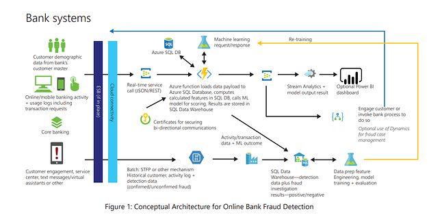 Koncepcja sprawnie działającego systemu wykrywającego oszustwa bankowe. Źródło: Microsoft, Solution guide: Mobile bank fraud.