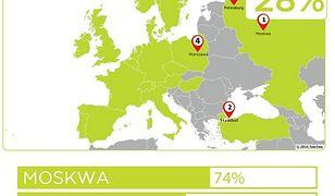 Warszawa w europejskiej czołówce najbardziej zakorkowanych miast!