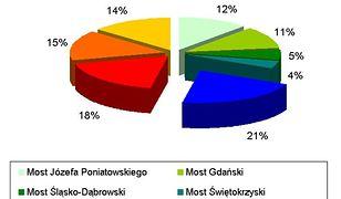 Most Siekierkowski najpopularniejszy!