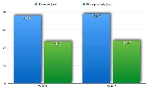 iPhone sprzedaż.