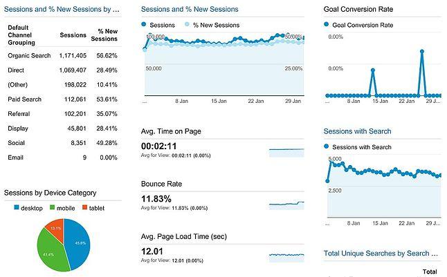 Bardzo prosty pulpit w Google Analytics