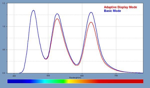 Spektrum barw ekranu Note'a 9, źródło: DisplayMate.