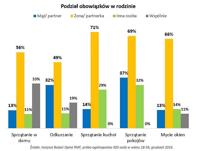 Instytut Badań Opinii RMF, próba ogólnopolska 303 osób w wieku 18 -59, grudzień 2016