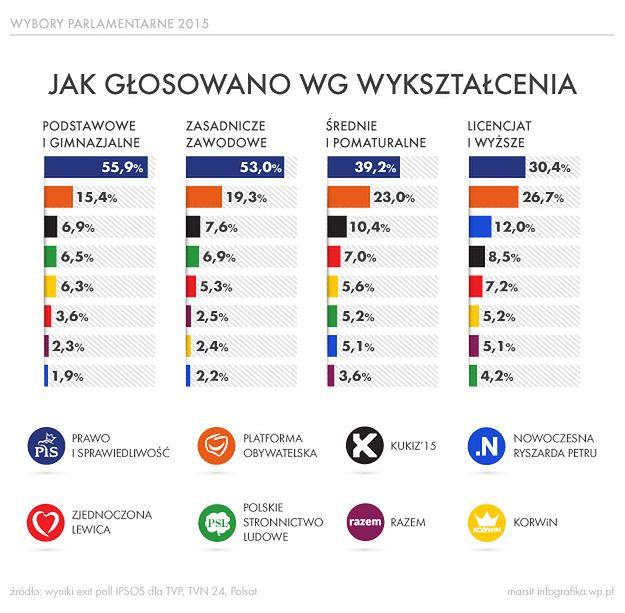 Głosowanie w wyborach parlamentarnych według wykształcenia - infografika