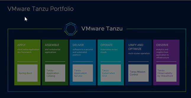 VMware Tanzu portfolio (źródło: vmware.com)