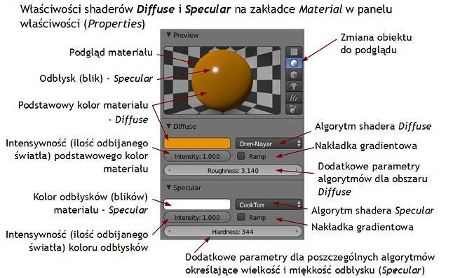 Parametry shadera Diffuse i Specular
