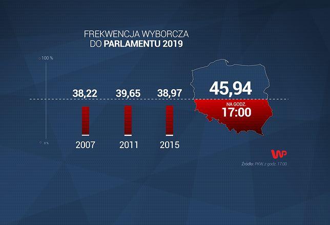 Wybory parlamentarne 2019. PKW zwołała kolejną konferencję dot. frekwencji wyborczej
