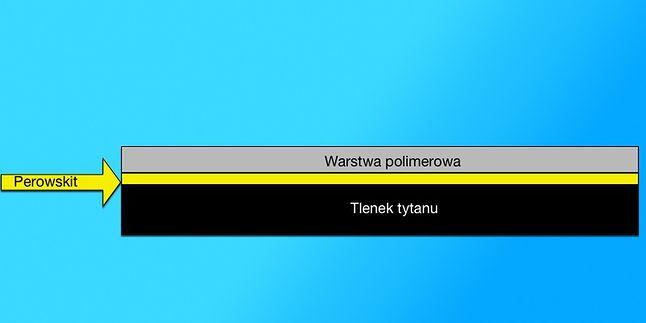 Ogniwo Perowskitów.
