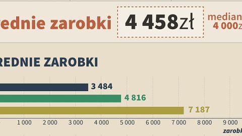 Ile zarabia twórca gier w Polsce? Średnio 4458 zł netto