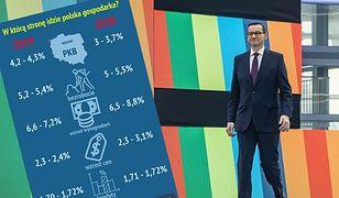 Polska gospodarka 2020. Prognozy pięciu banków dla pięciu najważniejszych wskaźników