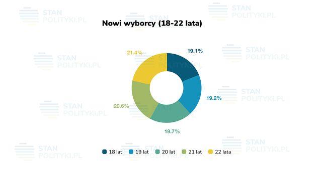 Rozkład wiekowy wśród najmłodszych uprawnionych do głosowania.