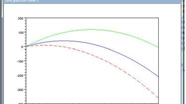 Scilab w praktyce - Wykres rzutu ukośnego przy różnych kątach